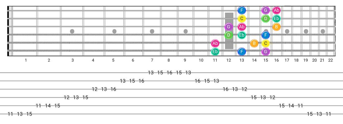 Harmonic Minor (Aeolian Maj 7) guitar scale diagram - 3 Notes per String Pattern with note names
