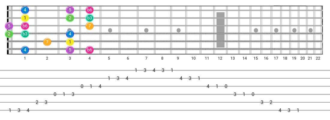 Harmonic Minor (Aeolian Maj 7) guitar scale diagram - Box Pattern with intervals