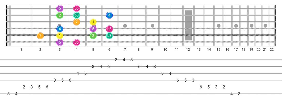 modal scale example