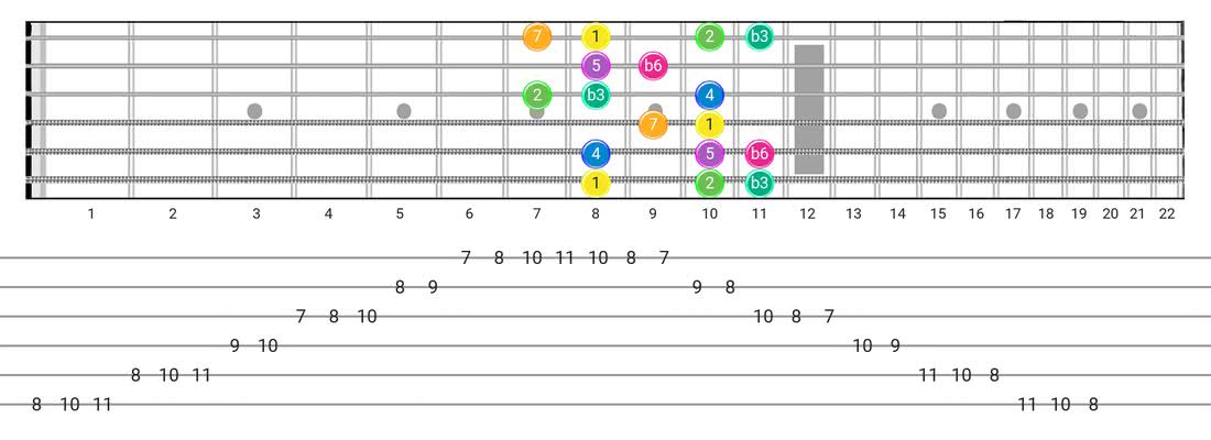 Fretboard diagram for the Harmonic Minor (Aeolian Maj 7) scale - Box Pattern with intervals