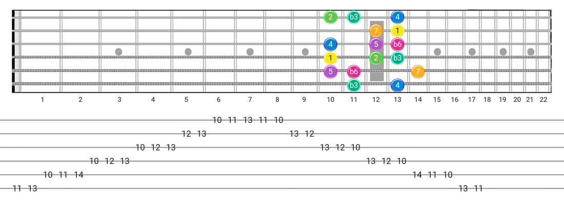 Guitar Tabs and diagras for the Harmonic Minor (Aeolian Maj 7) scale - Box Pattern with intervals
