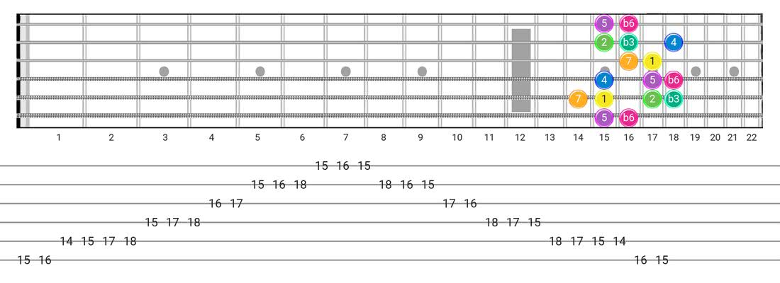Harmonic Minor (Aeolian Maj 7) guitar scale tabs - Box Pattern with intervals