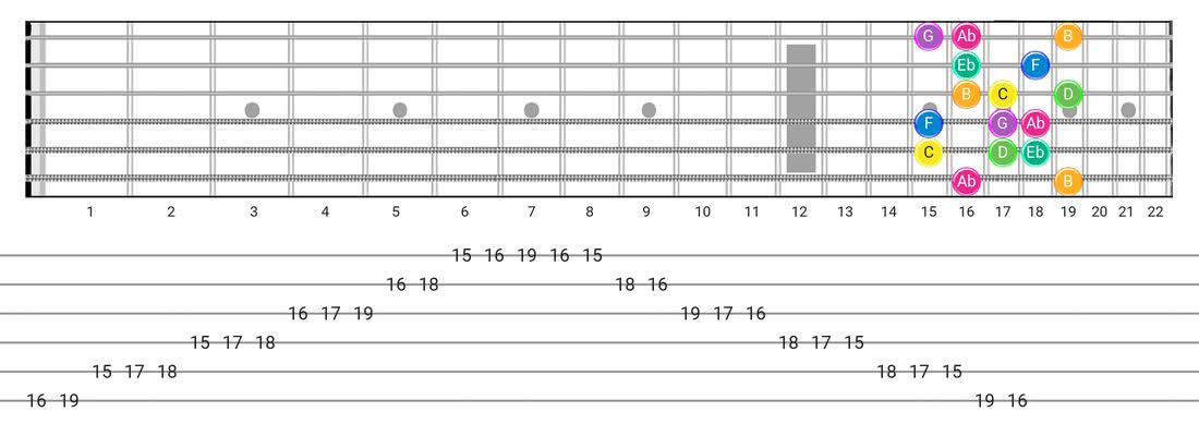 Harmonic Minor (Aeolian Maj 7) guitar scale fretboard diagram - Box Pattern with note names