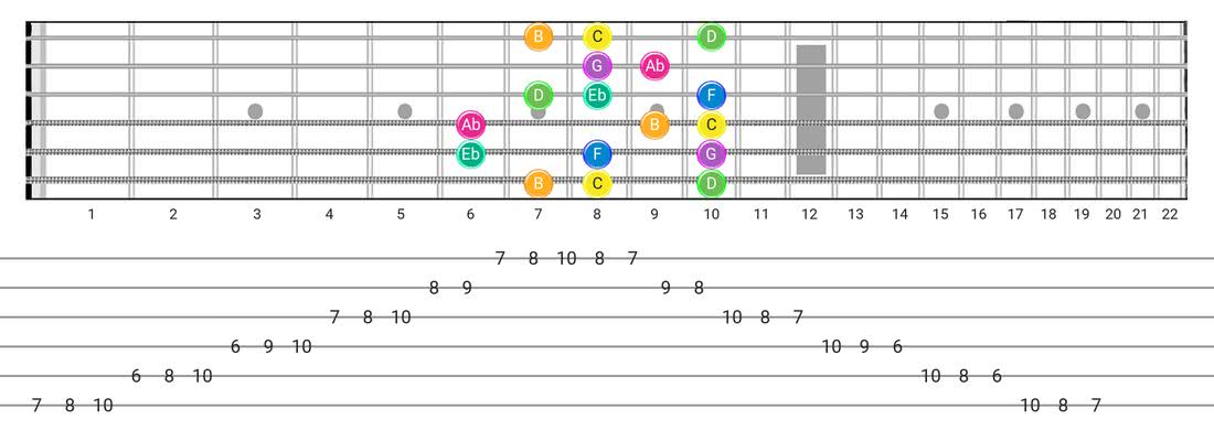Harmonic Minor (Aeolian Maj 7) guitar scale tabs - Box Pattern with note names