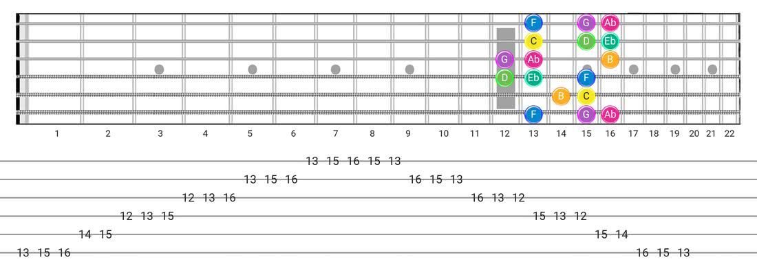 Fretboard diagram for the Harmonic Minor (Aeolian Maj 7) scale - Box Pattern with note names