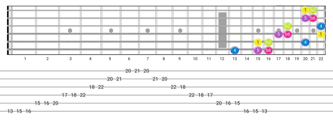 Fretboard diagram and tablature for the Indian scale - 3 Notes per String Pattern with intervals