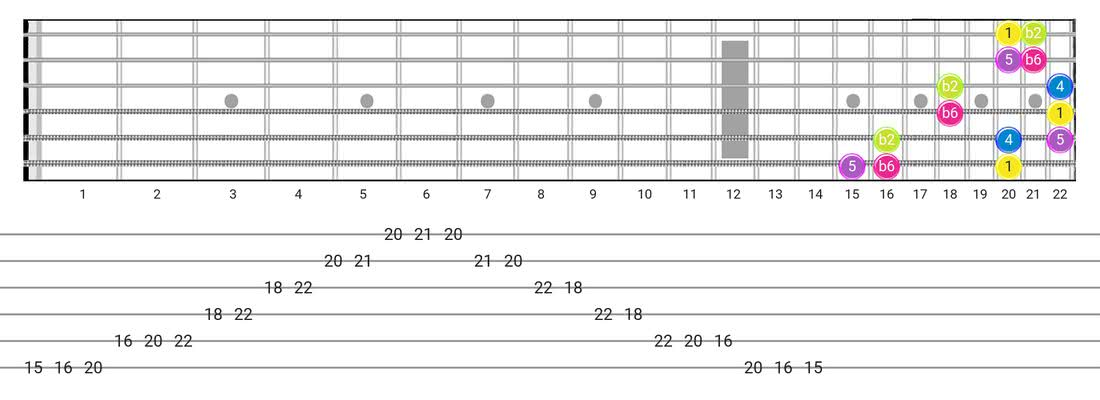 Indian guitar scale diagram - 3 Notes per String Pattern with intervals
