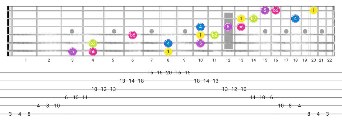 Indian guitar scale fretboard diagram - 3 Notes per String Pattern with intervals