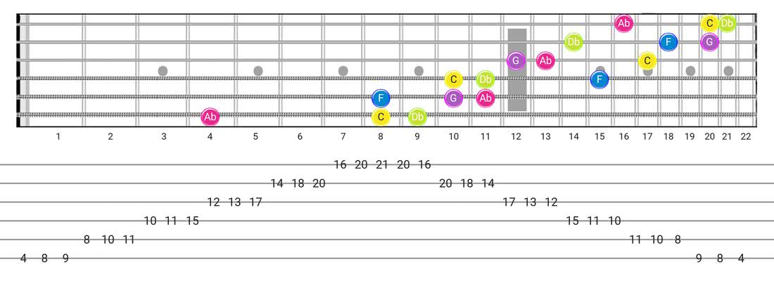 Fretboard diagram and tablature for the Indian scale - 3 Notes per String Pattern with note names