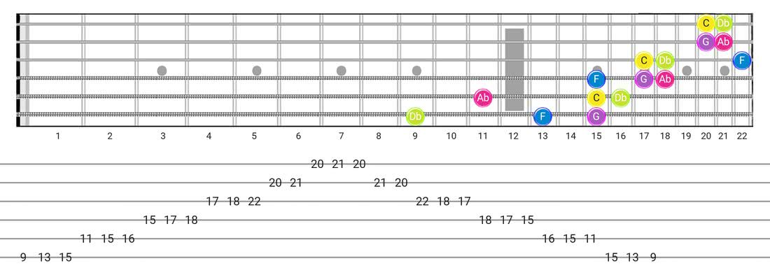 Indian guitar scale diagram - 3 Notes per String Pattern with note names