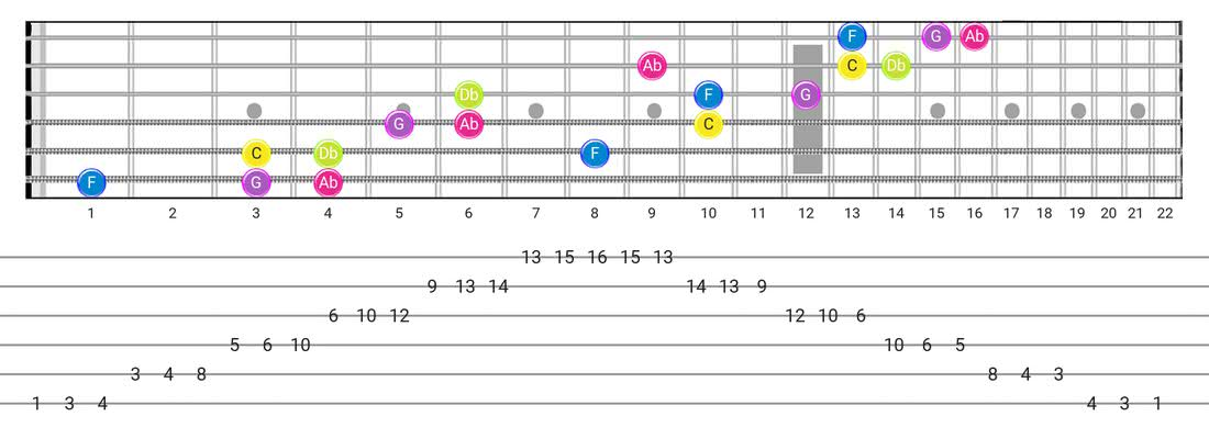 Indian guitar scale fretboard diagram - 3 Notes per String Pattern with note names