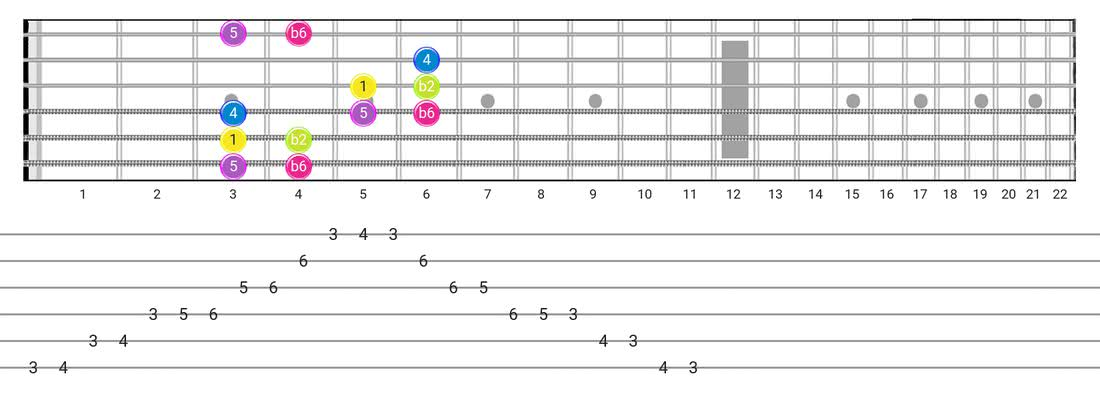 Guitar Tabs and diagras for the Indian scale - Box Pattern with intervals