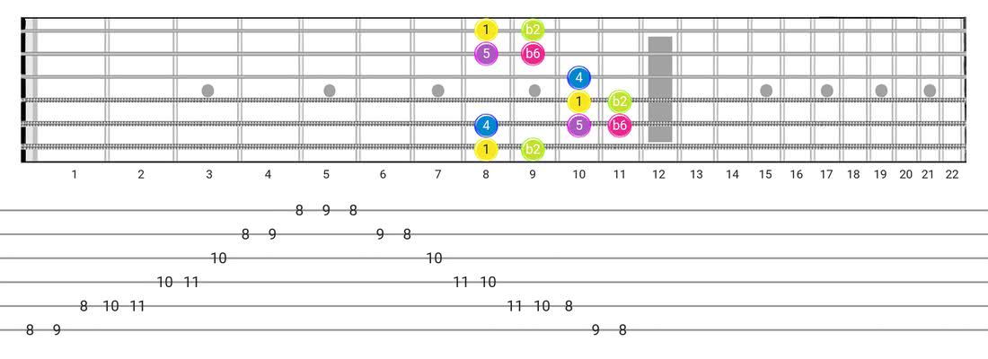 Fretboard diagram and tablature for the Indian scale - Box Pattern with intervals