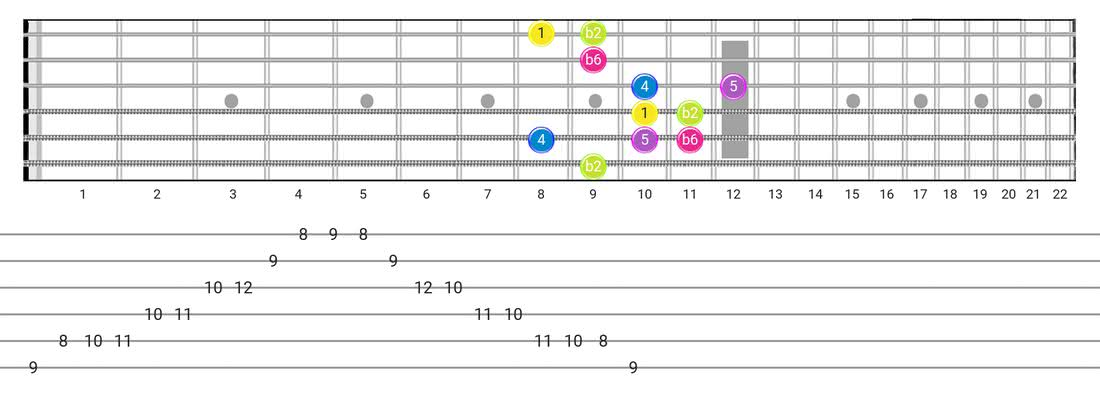 Indian guitar scale tabs - Box Pattern with intervals