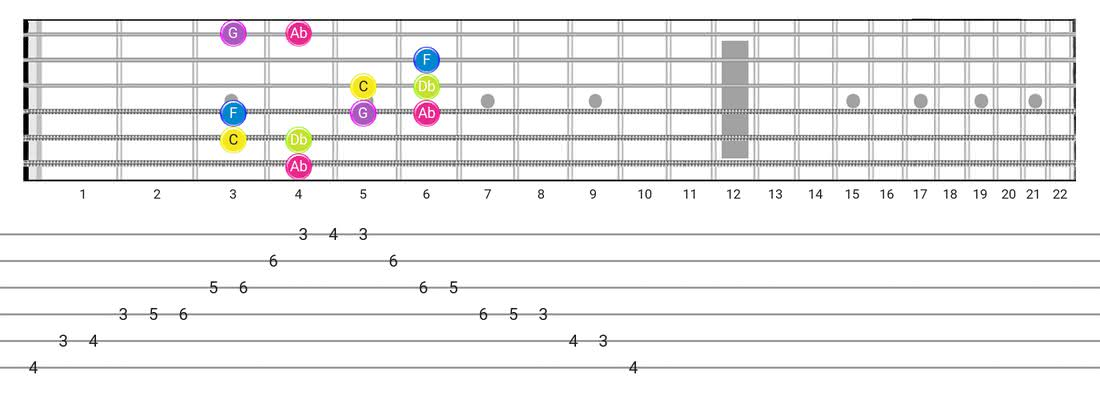Indian guitar scale tabs - Box Pattern with note names