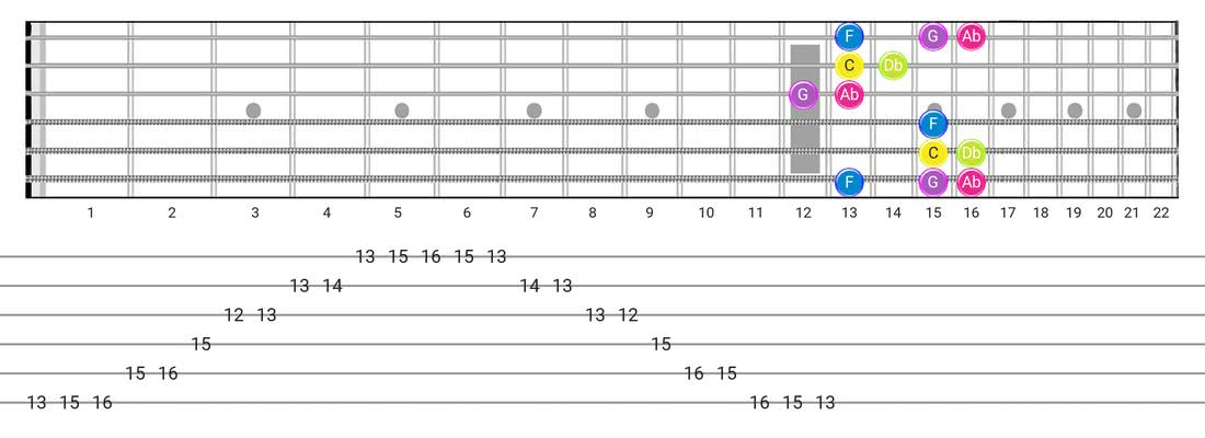 Guitar Tabs and diagras for the Indian scale - Box Pattern with note names