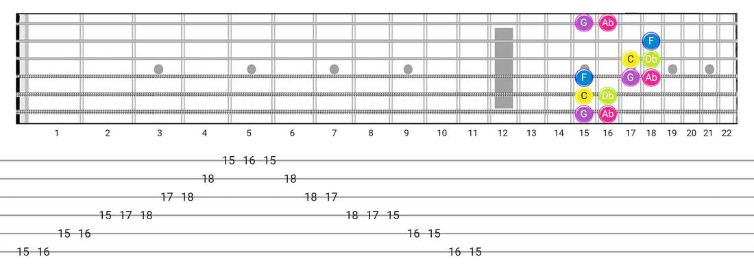 Fretboard diagram and tablature for the Indian scale - Box Pattern with note names