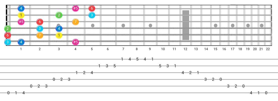 Ionian #5 guitar scale fretboard diagram - 3 Notes per String Pattern with intervals