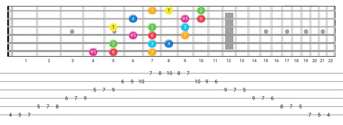 Fretboard diagram and tablature for the Ionian #5 scale - 3 Notes per String Pattern with intervals