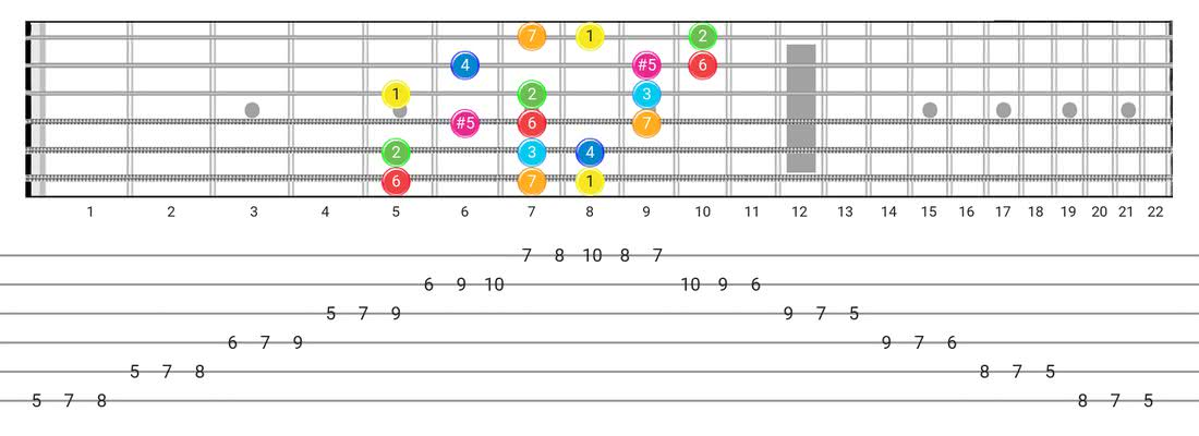 Ionian #5 guitar scale tabs - 3 Notes per String Pattern with intervals