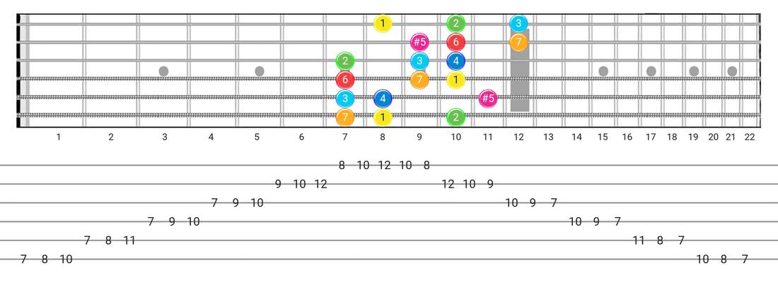 Ionian #5 guitar scale diagram - 3 Notes per String Pattern with intervals