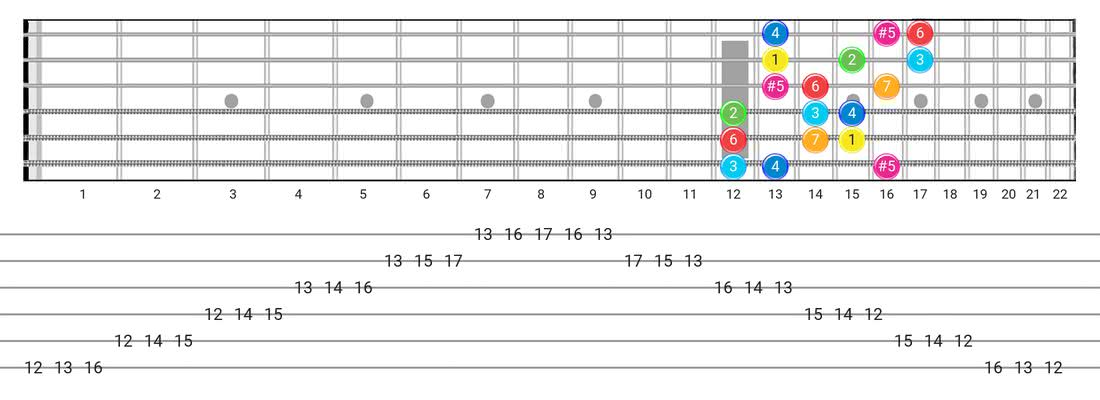 Guitar Tabs and diagras for the Ionian #5 scale - 3 Notes per String Pattern with intervals