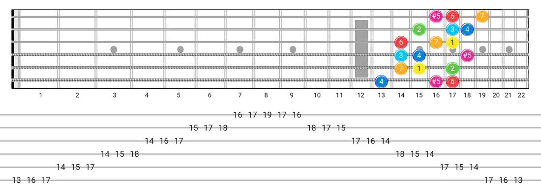 Fretboard diagram for the Ionian #5 scale - 3 Notes per String Pattern with intervals
