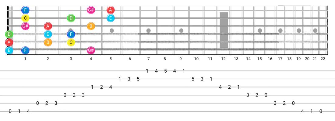 Ionian #5 guitar scale fretboard diagram - 3 Notes per String Pattern with note names