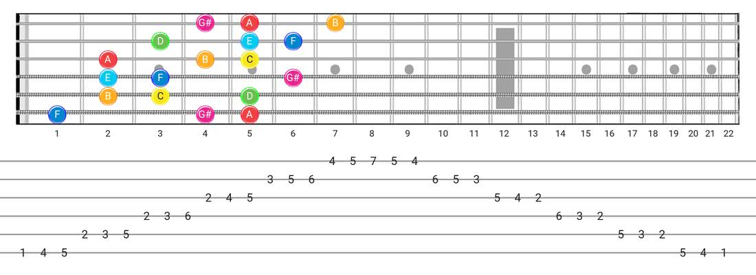Ionian #5 guitar scale diagram - 3 Notes per String Pattern with note names