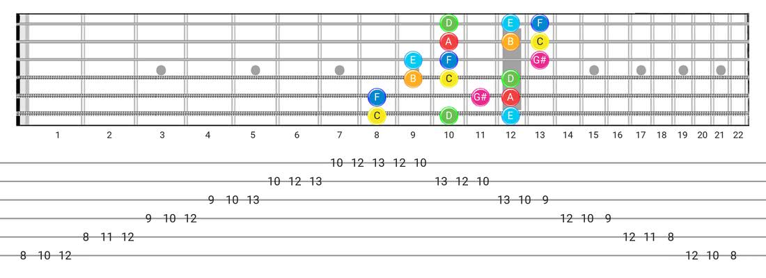 Fretboard diagram for the Ionian #5 scale - 3 Notes per String Pattern with note names