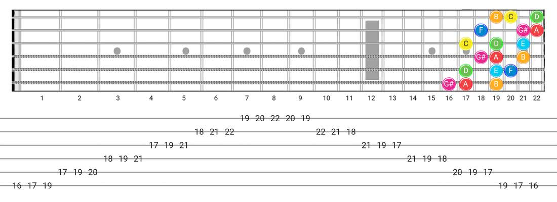 Ionian #5 guitar scale tabs - 3 Notes per String Pattern with note names