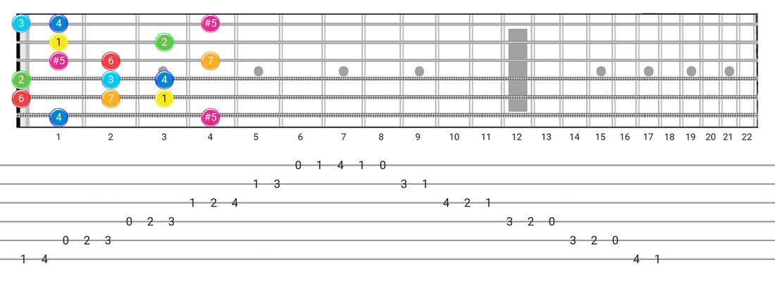 Fretboard diagram and tablature for the Ionian #5 scale - Box Pattern with intervals
