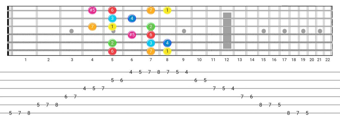 Ionian #5 guitar scale diagram - Box Pattern with intervals