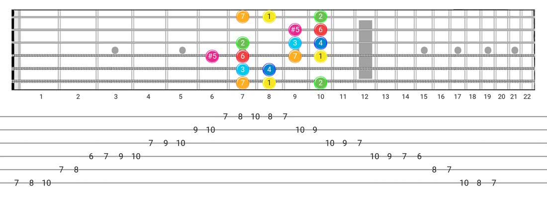 Ionian #5 guitar scale fretboard diagram - Box Pattern with intervals