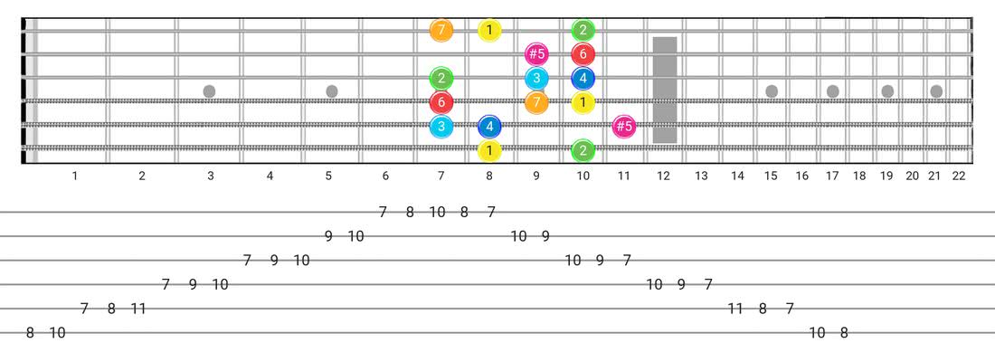 Ionian #5 guitar scale tabs - Box Pattern with intervals