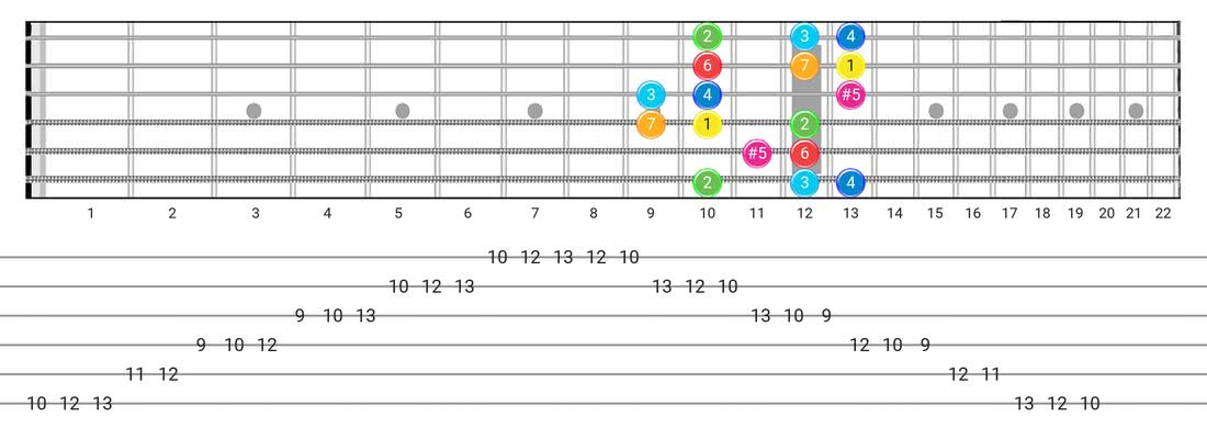 Fretboard diagram for the Ionian #5 scale - Box Pattern with intervals