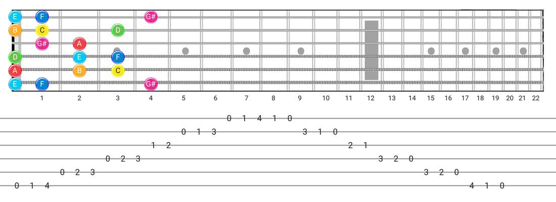 Ionian #5 guitar scale tabs - Box Pattern with note names