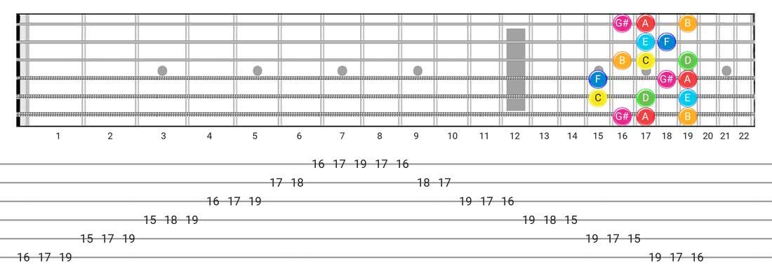 Fretboard diagram for the Ionian #5 scale - Box Pattern with note names