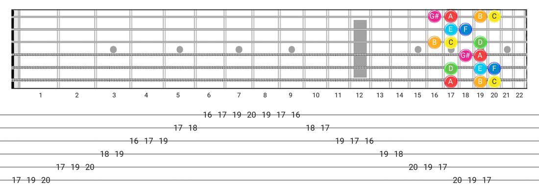 Ionian #5 guitar scale fretboard diagram - Box Pattern with note names