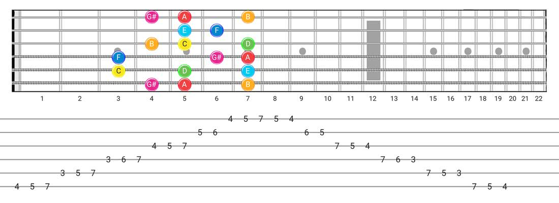 Guitar Tabs and diagras for the Ionian #5 scale - Box Pattern with note names