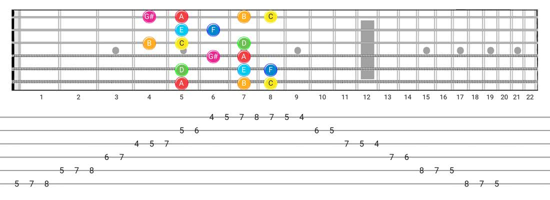 Ionian #5 guitar scale diagram - Box Pattern with note names
