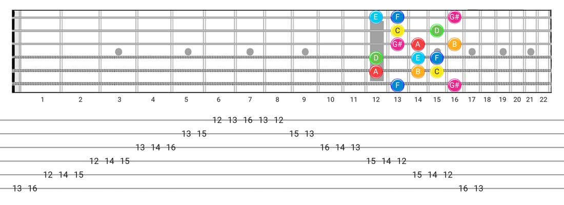 Fretboard diagram and tablature for the Ionian #5 scale - Box Pattern with note names