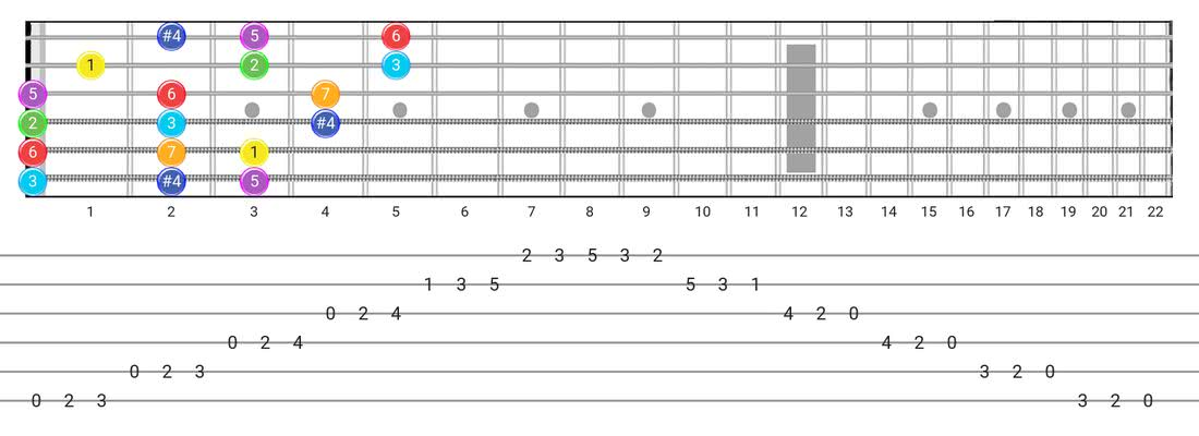 Lydian guitar scale fretboard diagram - 3 Notes per String Pattern with intervals