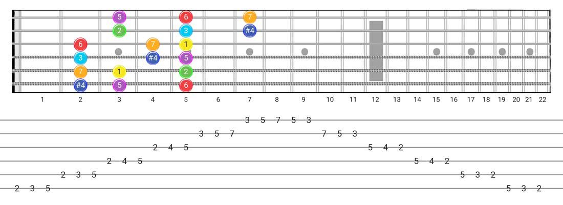 Guitar Tabs and diagras for the Lydian scale - 3 Notes per String Pattern with intervals