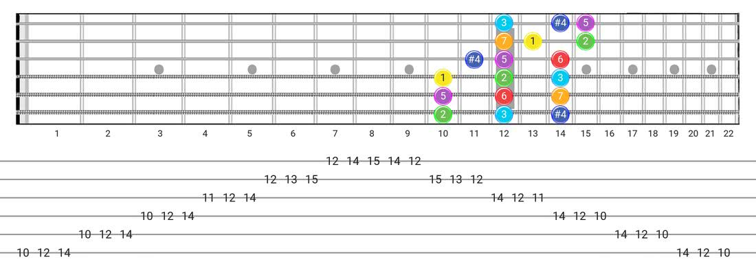 Fretboard diagram and tablature for the Lydian scale - 3 Notes per String Pattern with intervals