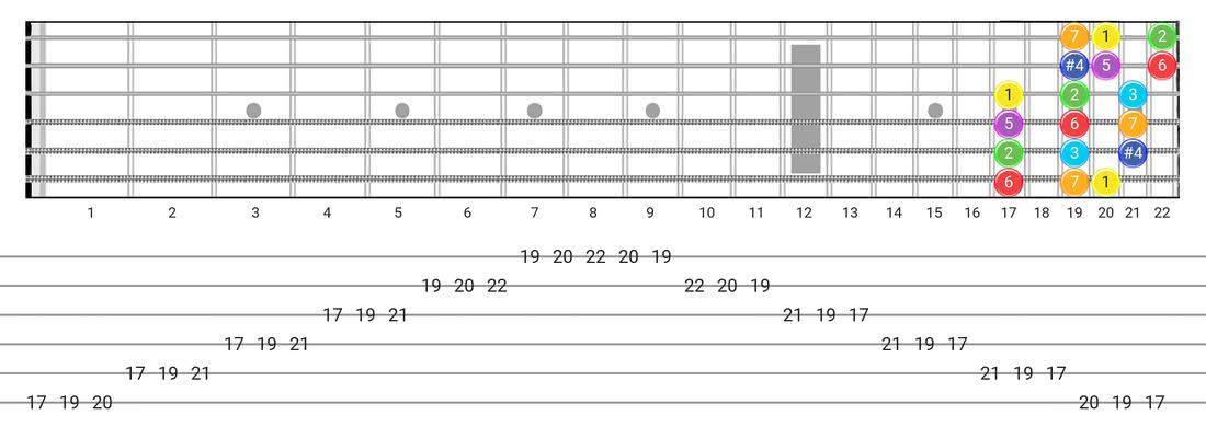 Fretboard diagram for the Lydian scale - 3 Notes per String Pattern with intervals
