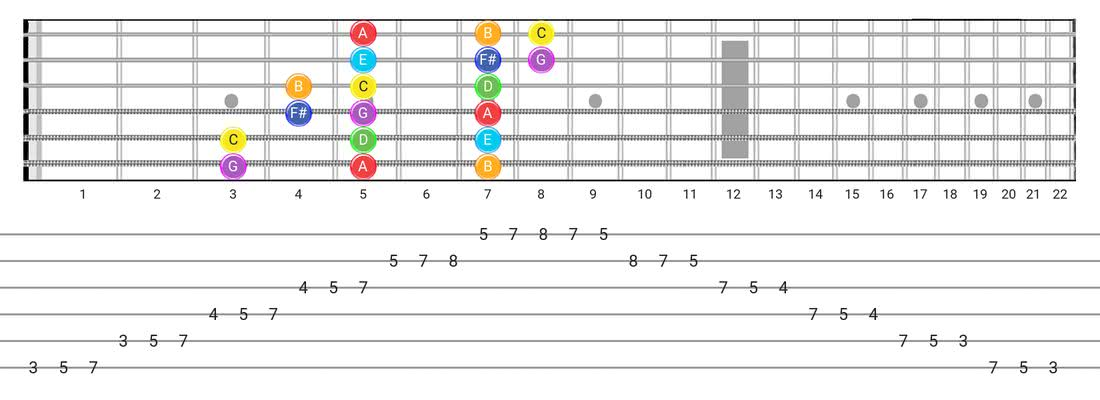 Lydian guitar scale diagram - 3 Notes per String Pattern with note names