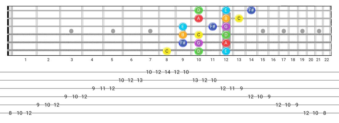 Guitar Tabs and diagras for the Lydian scale - 3 Notes per String Pattern with note names