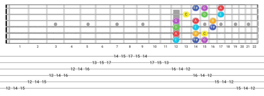 Lydian guitar scale tabs - 3 Notes per String Pattern with note names