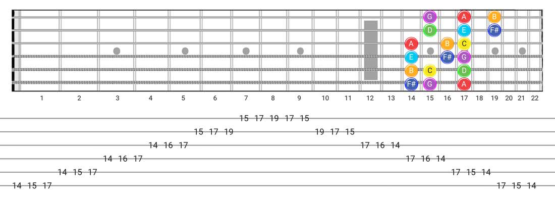 Fretboard diagram and tablature for the Lydian scale - 3 Notes per String Pattern with note names